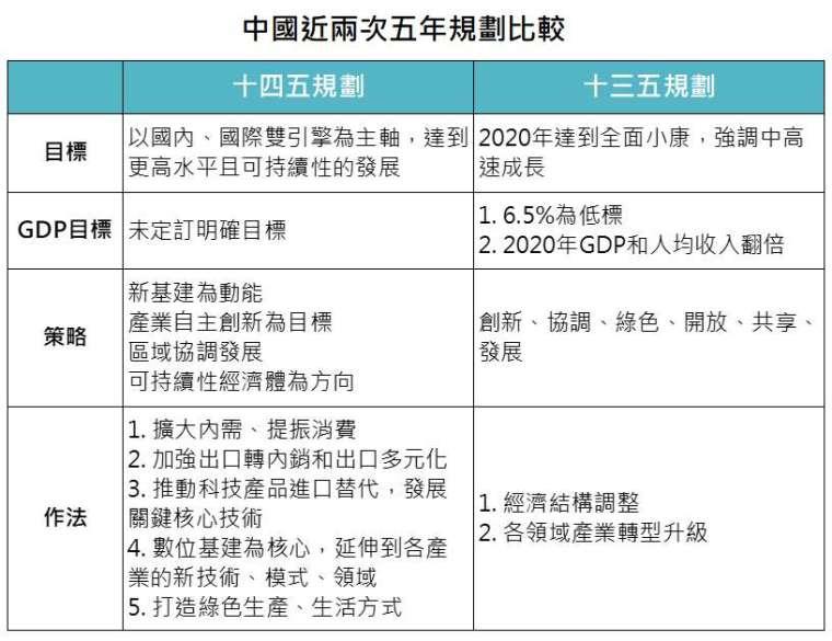資料來源:中國新華社公報,「鉅亨買基金」整理。