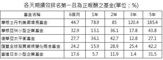 資料來源:晨星;資料日期:截至 2020/10/31;報酬率統一以新台幣計算,排名係依據晨星分類。