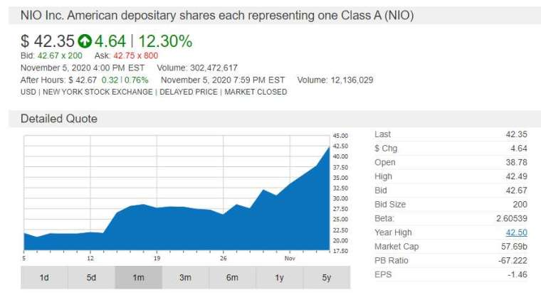 NIO 股價 (鉅亨圖表)