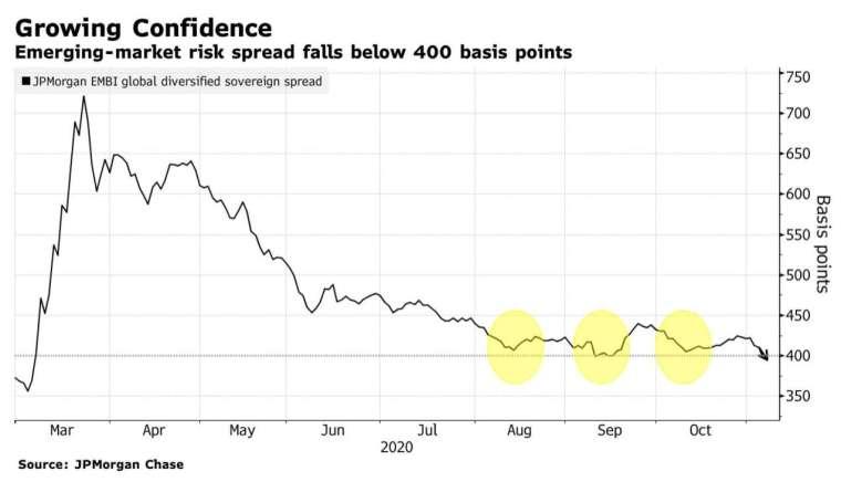 新興市場主權債利差近期收斂至 400 個基點左右 (圖:Bloomberg)