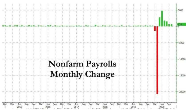 美國非農新增就業 (圖:Zerohedge)