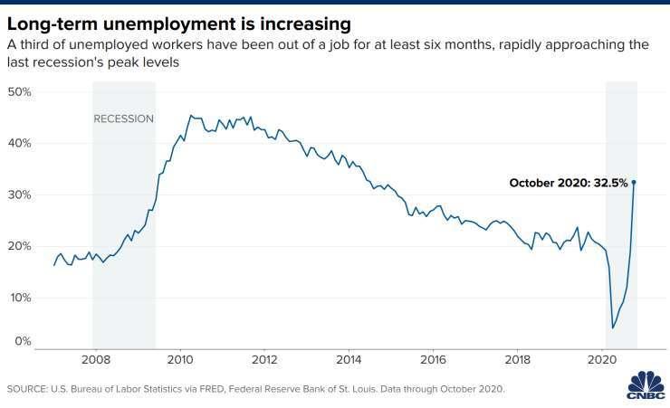長期 (27 週) 失業人口走勢 (圖: CNBC,BLS)