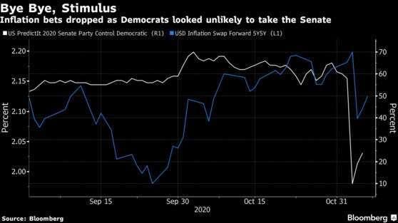 民主黨拿下參議院機率與美國預期通膨掉期走勢圖 (圖: Bloomberg)