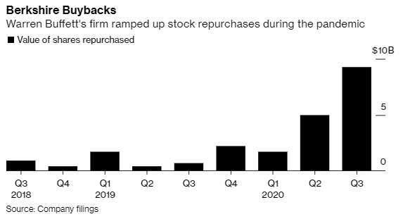 波克夏海瑟威每季股票回購規模 (圖: Bloomberg)