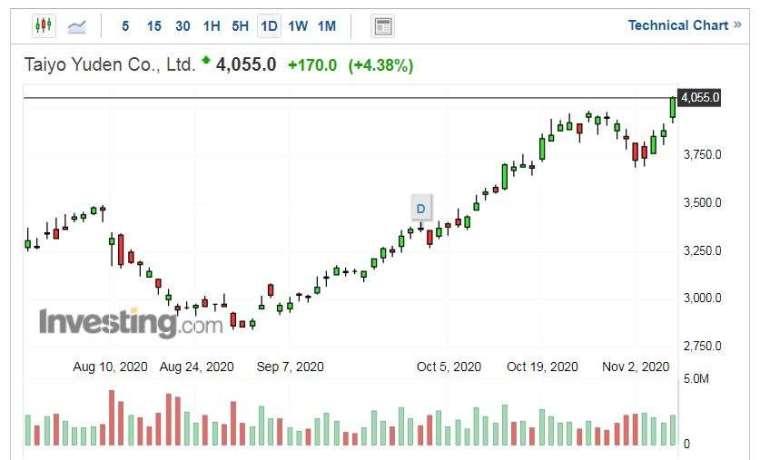 太陽誘電股價走勢日線圖 (圖片:Investing.com)