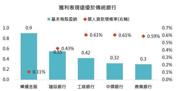 資料來源:螞蟻金服招股書、Bloomberg,「鉅亨買基金」整理,2020/11/05。