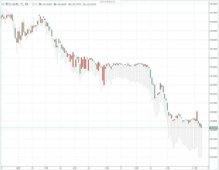 新台幣兌美元日線圖。(來源:Anue 鉅亨)