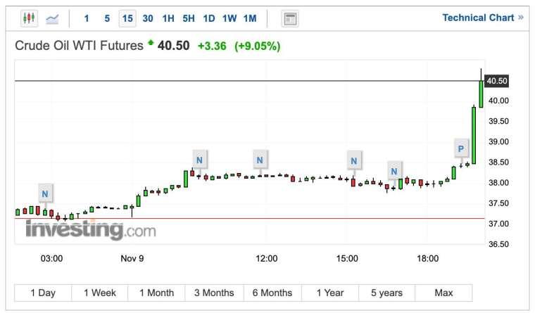 WTI 原油期貨 15 分 K 線圖 (圖:Investing.com)