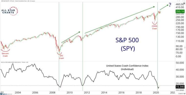 標普 500 指數、美國崩潰信心指數走勢對照圖 (圖: Marketwatch)