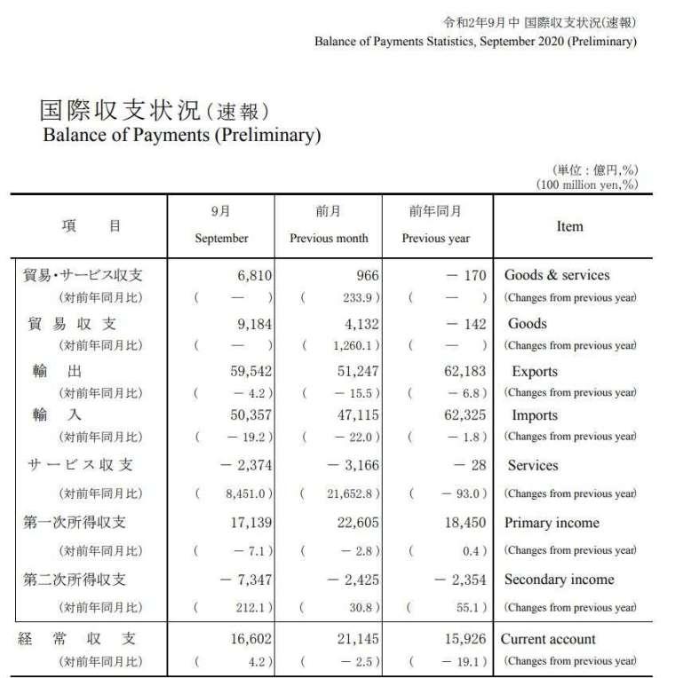 日本 2020 年 9 月國際收支狀況 (初值) (圖片來源:日本財務省)