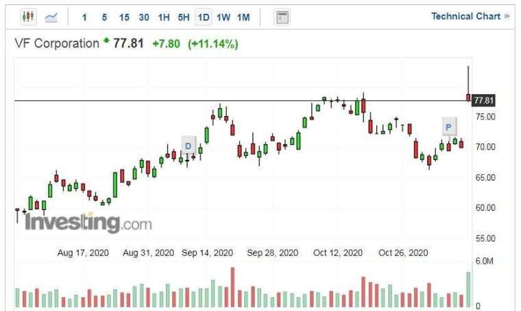 VF Corporation 股價走勢日線圖 (圖片:Investing.com)