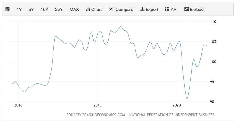 美國 NFIB 小企業樂觀指數 (圖:TradingEconomics)