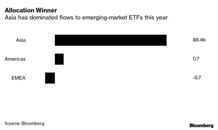 亞洲主宰新興市場 ETF 資金流入 (圖表取自彭博)