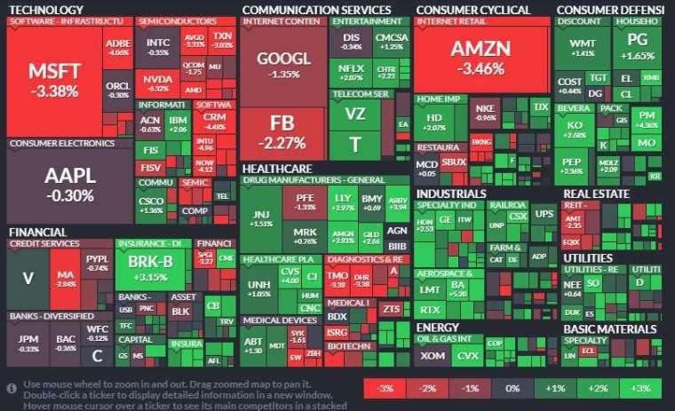 標普 500 指數 11 大板塊漲跌各異,能源股領漲、科技股領跌。