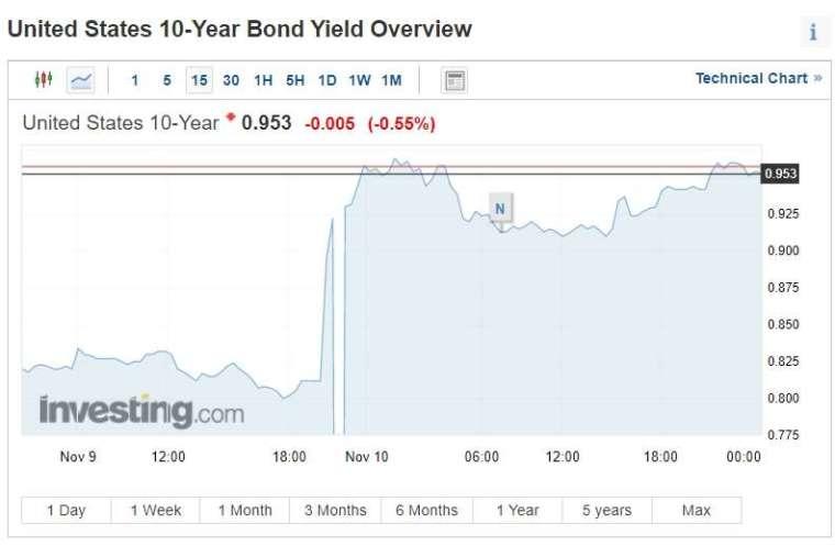 十年期美債殖利率 15 分鐘走勢 (圖片:investing)