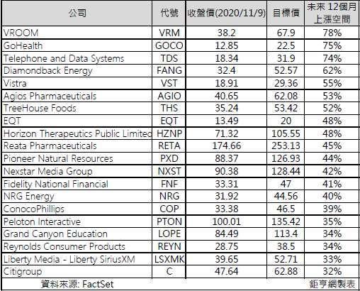 20 檔華爾街推薦價值股 (圖: Marketwatch & 鉅亨網製表)
