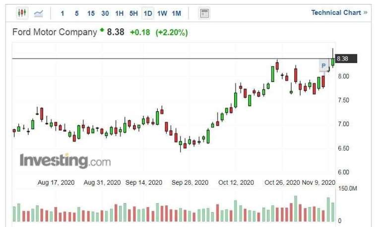 福特汽車股價走勢日線圖 (圖片:Investing.com)