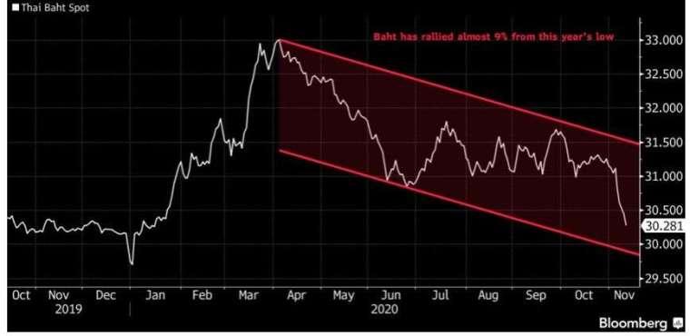 美元兌泰銖自今年四月低點反彈近9%。(來源:AFP)