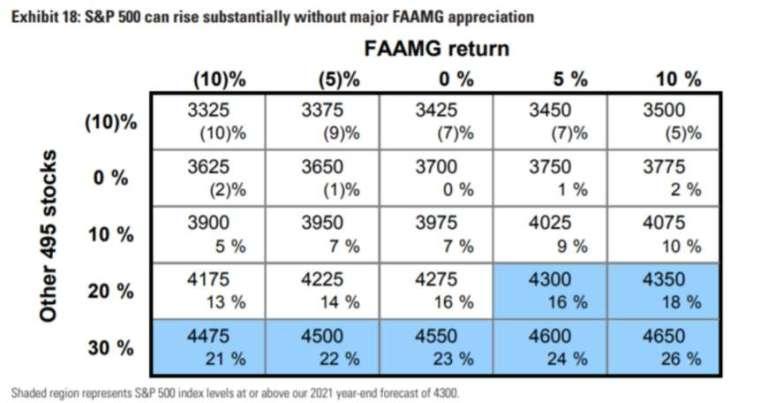 高盛預測,標普 2021 年底前,其餘 495 檔股票和 FAAMG 股價對應漲幅(圖片:高盛)