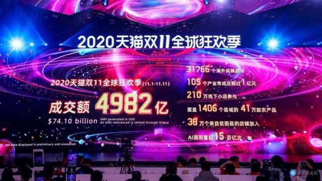 阿里巴巴震盪收黑!天貓雙11檔期 成交4982億人民幣 (圖片:天貓直播截圖)
