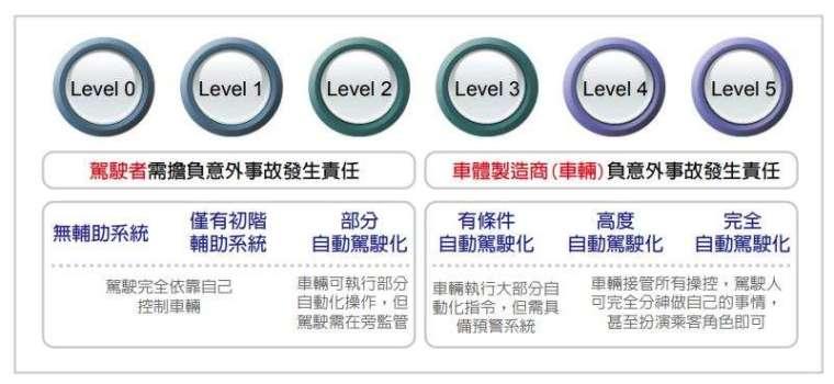 自動化駕駛分類 (圖片來源:翻攝自財團法人車輛研究測試中心 ARTC 官網)