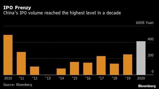 中國 10 年 IPO 企業數量 (圖: Bloomberg)
