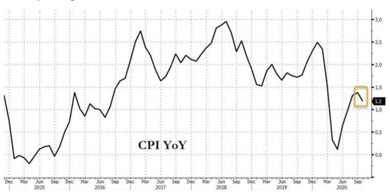 美國 CPI 年增率 (圖:Zerohedge)