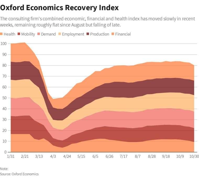 牛津經濟復甦指數 (圖: Reuters)