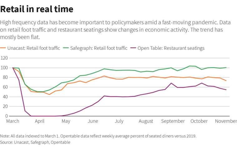 網路、實體零售銷售與餐廳訂位走勢圖 (圖: Reuters)