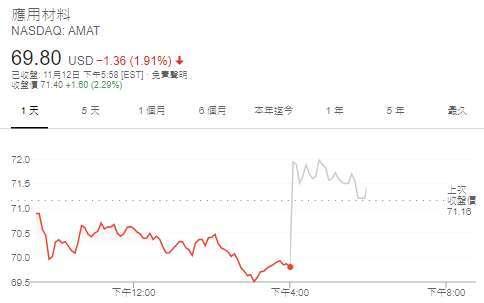應材股價日線圖 (圖: Google)