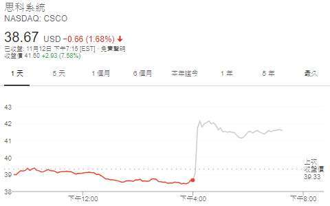 思科股價日線圖 (圖: Google)