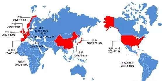 (資料來源: 恒大研究院) 全球主要國家新能源汽車發展目標示意圖