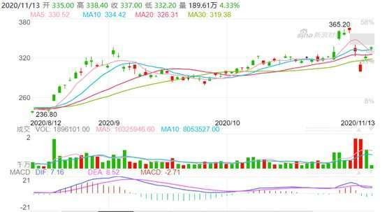 資料來源: 新浪財經, 京東股價日線走勢