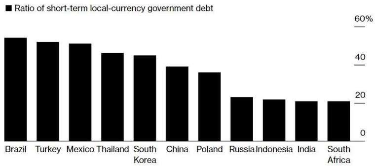 巴西、土耳其、墨西哥短債比重均超過 50%。(來源:Bloomberg)