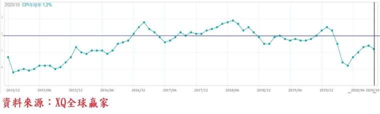圖、美國一般消費者物價 (CPI) 年增率走勢圖