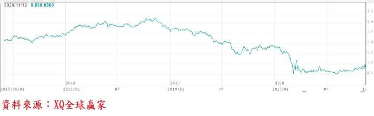 圖、美國 10 年期公債殖利率走勢圖 (長)