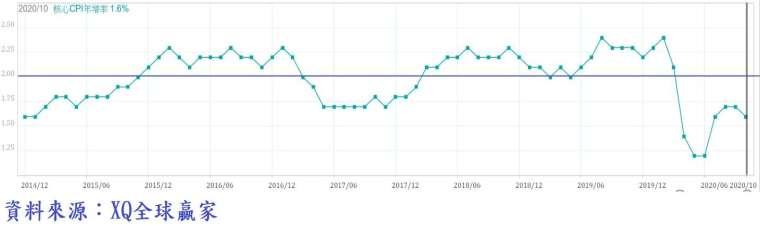 圖、美國核心消費者物價 (Core CPI) 年增率走勢圖