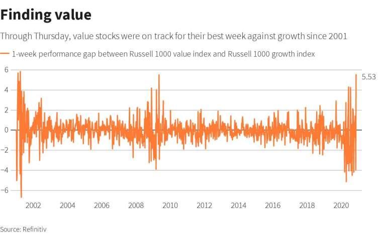 羅素 1000 價值股與成長股指數週報酬差距 (圖: Reuters)