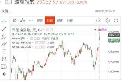 (圖一:道瓊工業股價指數日線圖,鉅亨網)