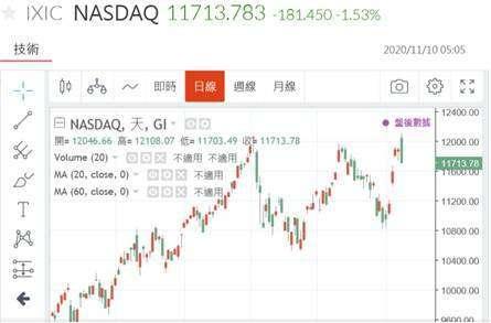 (圖二:美股 NASDAQ 股價指數日線圖,鉅亨網)