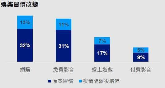 資料來源:經理人,東方線上消費者研究集團 COVID-19 消費行為調查。 https://www.managertoday.com.tw/columns/view/59524。2020 年 4 月 1 日。