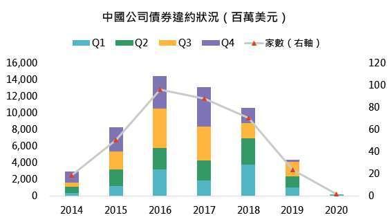 資料來源: Bloomberg、易觀《中國網絡零售 B2C 市場季度監測報告 2020 年第 1 季度》,「鉅亨買基金」整理,2020/11/13。