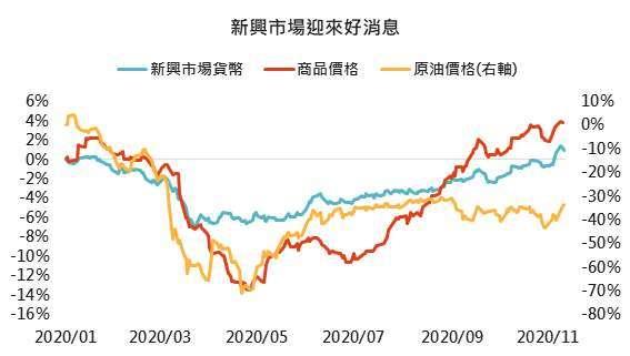資料來源:Bloomberg,「鉅亨買基金」整理,2020/11/12。