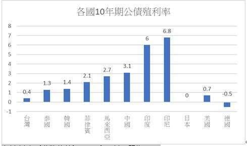 資料來源:彭博通訊社,2020 年 9 月。單位 (%)