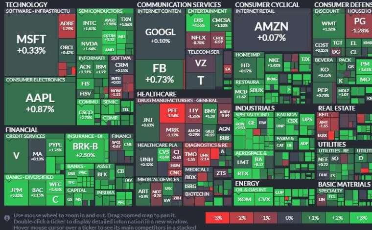 標普 11 大板塊僅醫療保健板塊下滑。能源、工業與金融股領漲。(圖片:finviz)