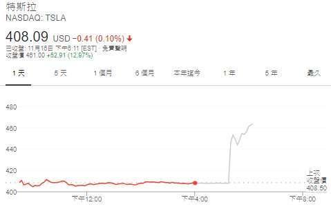特斯拉股價日線圖 (圖: Google)