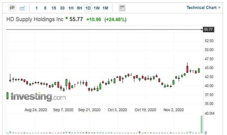 HD Supply Holdings 股價走勢日線圖 (圖片:Investing.com)