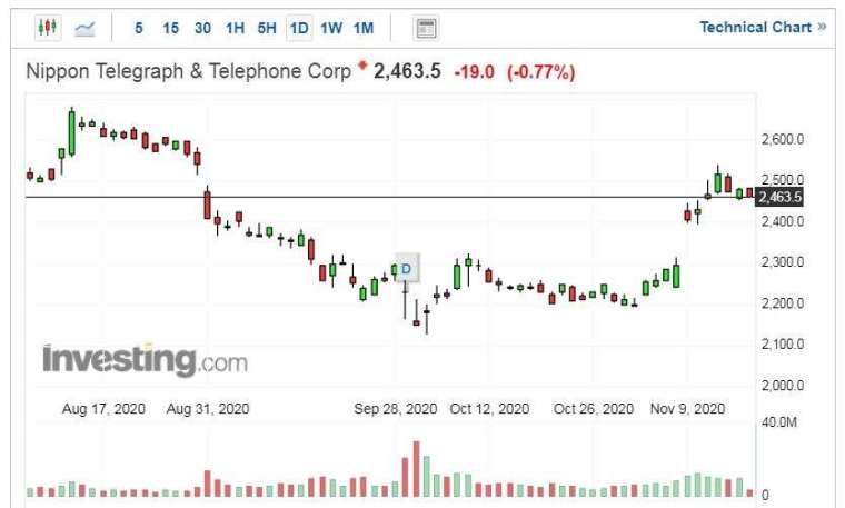 NTT 股價走勢日線圖 (圖片:Investing.com)