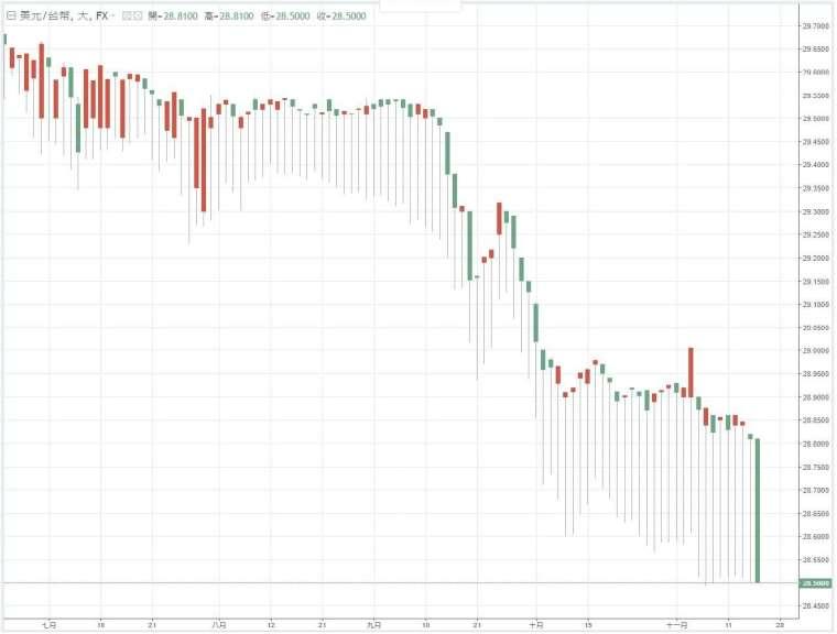 今年7月以來,新台幣兌美元匯率走勢。(圖:Anue鉅亨)