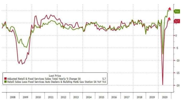 紅線:美國零售銷售年增率,綠線:美國核心零售銷售年增率 (圖:Zerohedge)